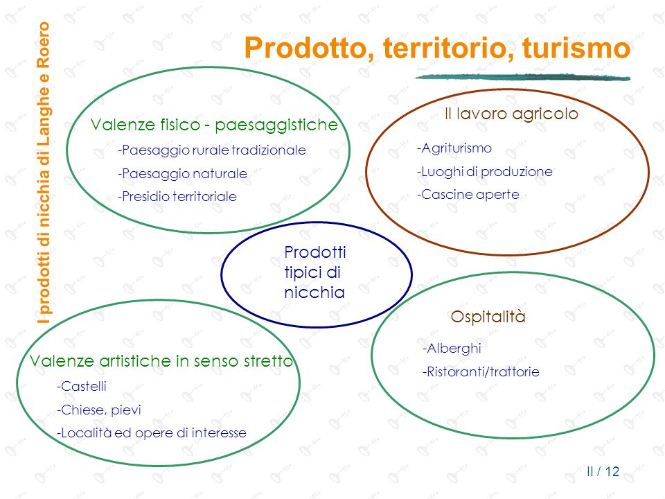 Prodotto, territorio, turismo