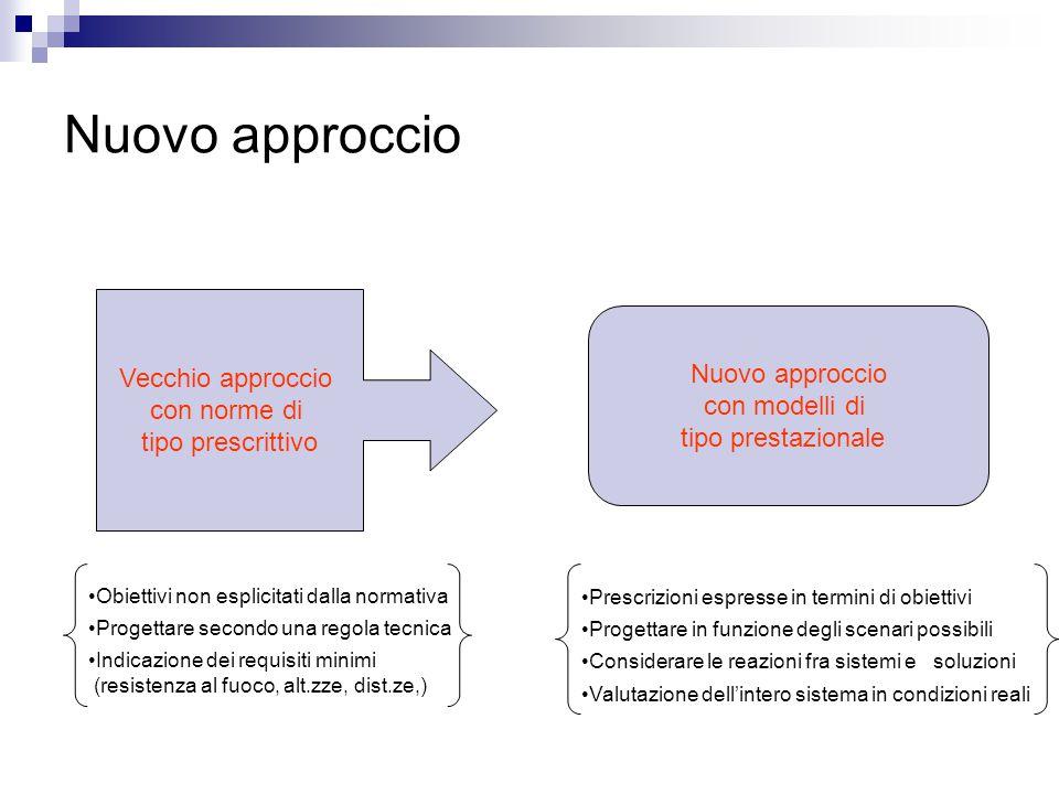 Nuovo approccio Vecchio approccio Nuovo approccio con norme di