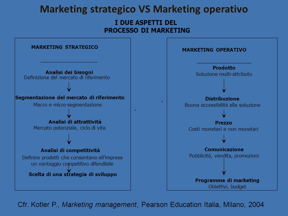 Marketing strategico VS Marketing operativo