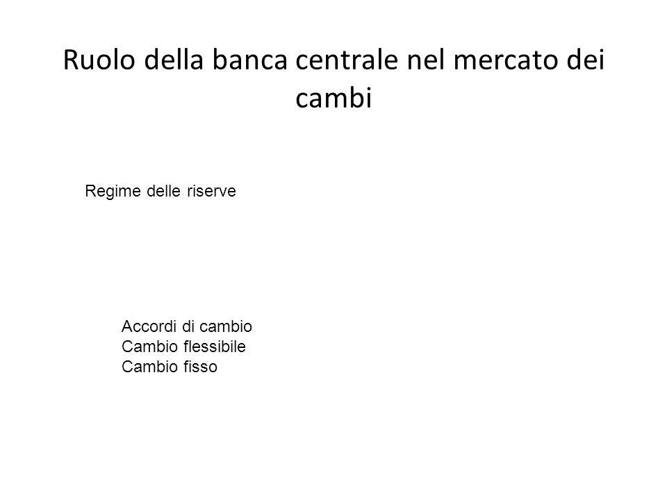 Ruolo della banca centrale nel mercato dei cambi