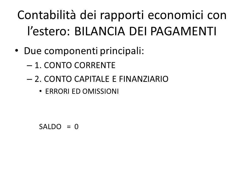 Contabilità dei rapporti economici con l'estero: BILANCIA DEI PAGAMENTI