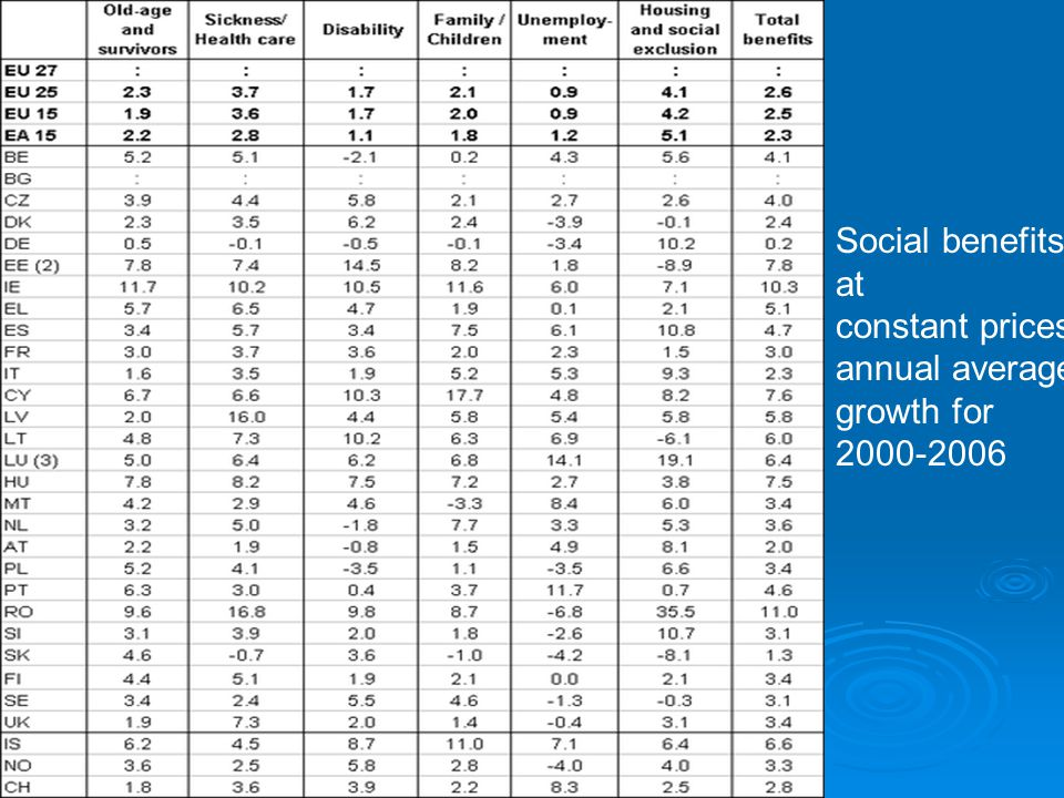 Social benefits at constant prices, annual average growth for 2000-2006