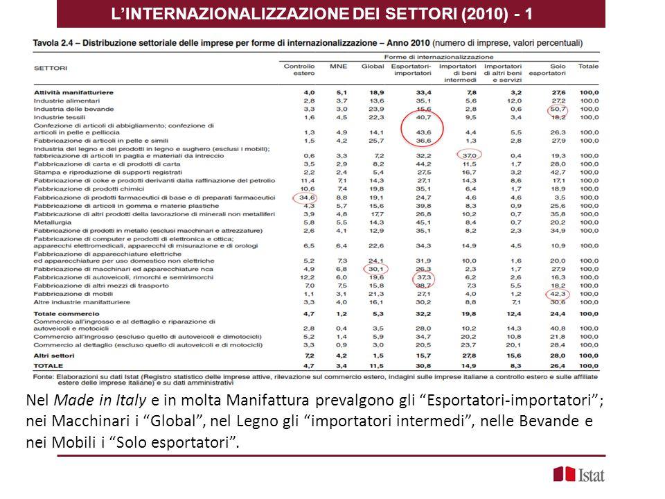 L'INTERNAZIONALIZZAZIONE DEI SETTORI (2010) - 1