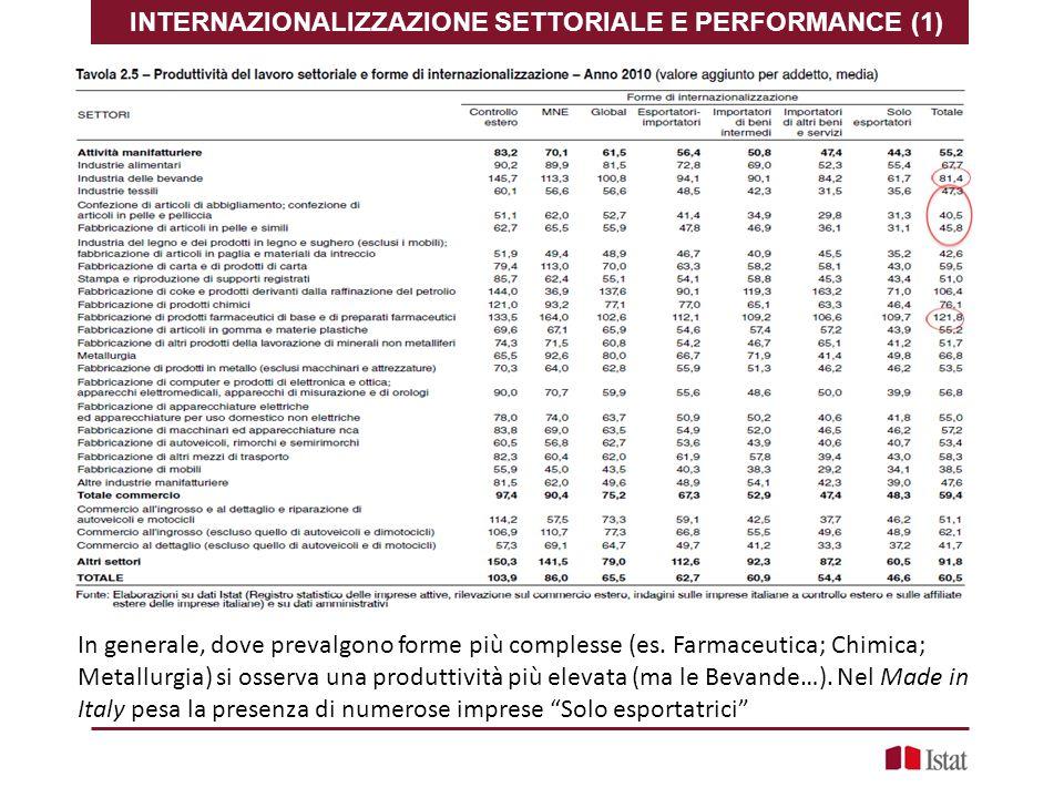 INTERNAZIONALIZZAZIONE SETTORIALE E PERFORMANCE (1)
