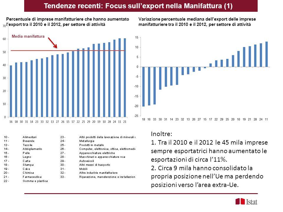 Tendenze recenti: Focus sull'export nella Manifattura (1)