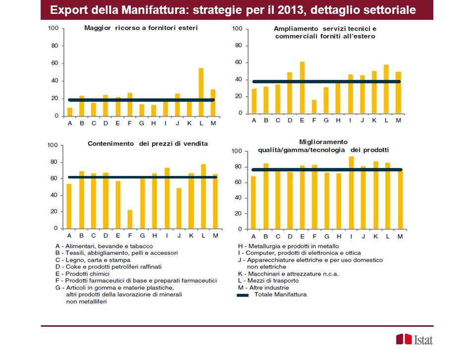 Export della Manifattura: strategie per il 2013, dettaglio settoriale