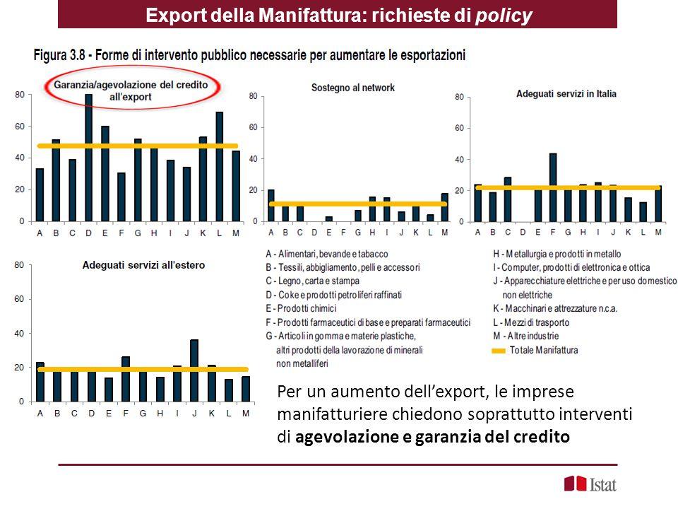 Export della Manifattura: richieste di policy
