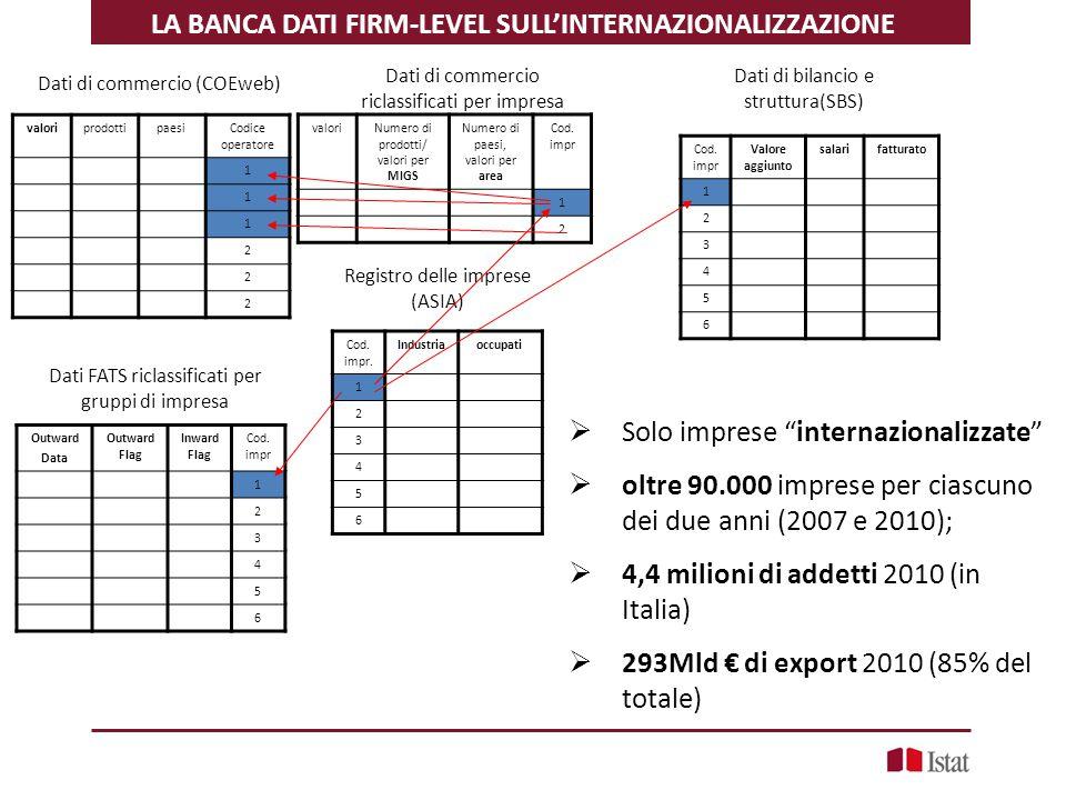 LA BANCA DATI FIRM-LEVEL SULL'INTERNAZIONALIZZAZIONE