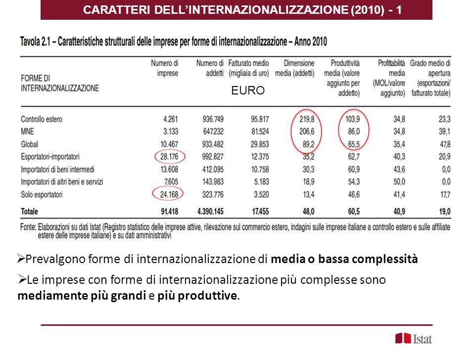 CARATTERI DELL'INTERNAZIONALIZZAZIONE (2010) - 1