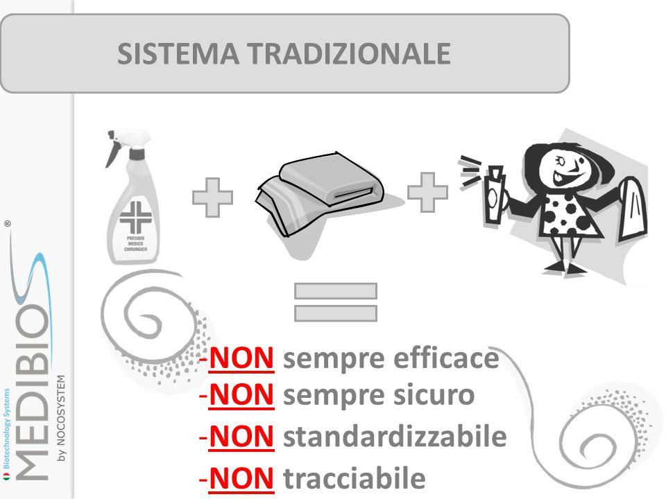 SISTEMA TRADIZIONALE NON sempre efficace NON sempre sicuro NON standardizzabile NON tracciabile