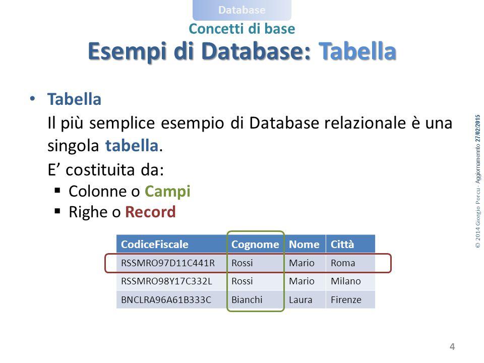 Esempi di Database: Tabella