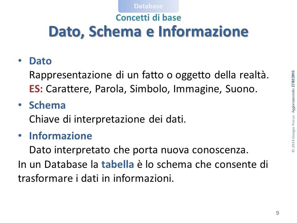 Dato, Schema e Informazione