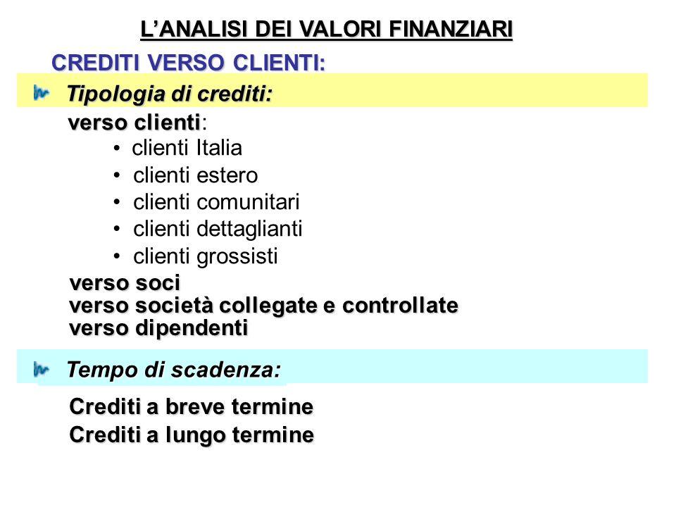 Tipologia di crediti: Tempo di scadenza: