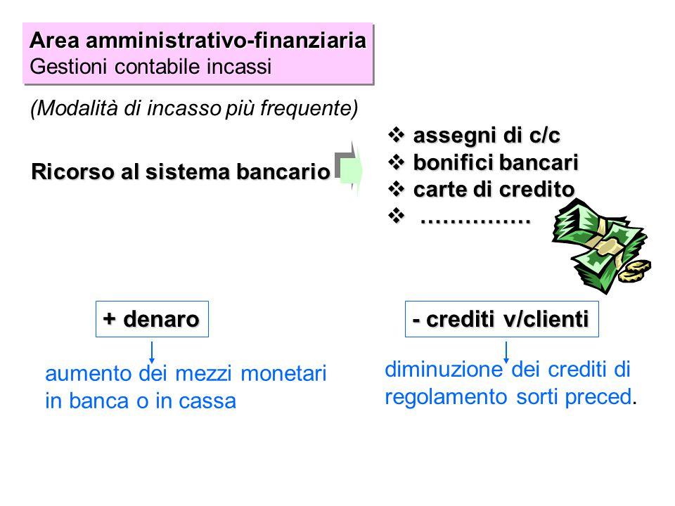 + denaro - crediti v/clienti Area amministrativo-finanziaria