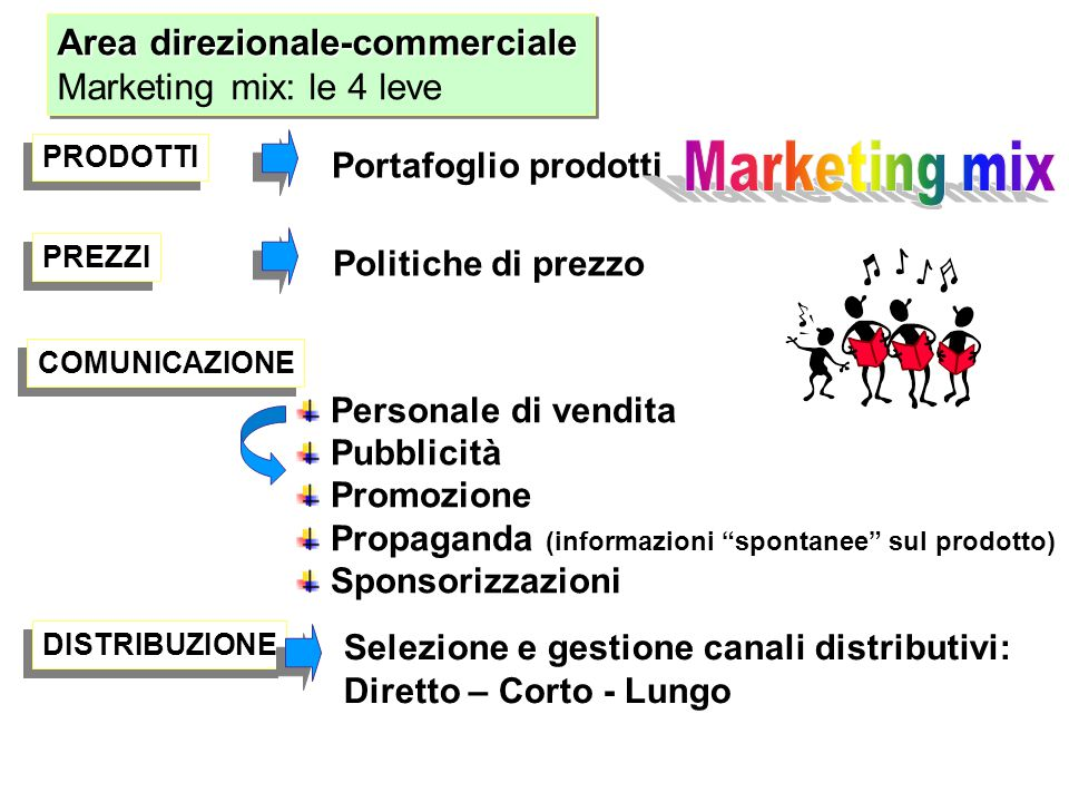 Marketing mix Area direzionale-commerciale Marketing mix: le 4 leve