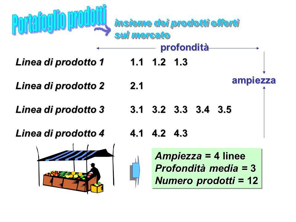 Portafoglio prodotti Ampiezza = 4 linee Profondità media = 3