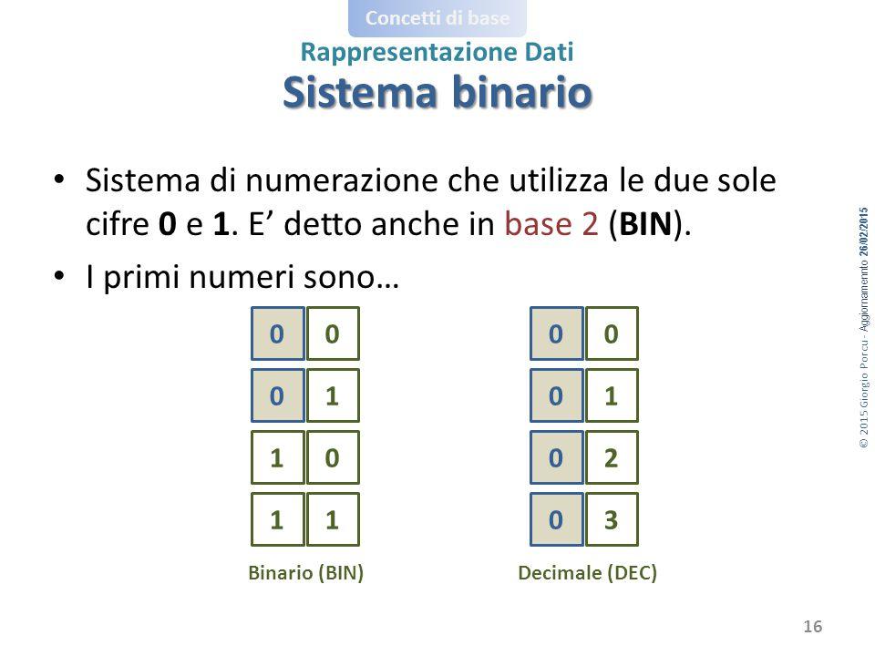 Sistema binario Sistema di numerazione che utilizza le due sole cifre 0 e 1. E' detto anche in base 2 (BIN).