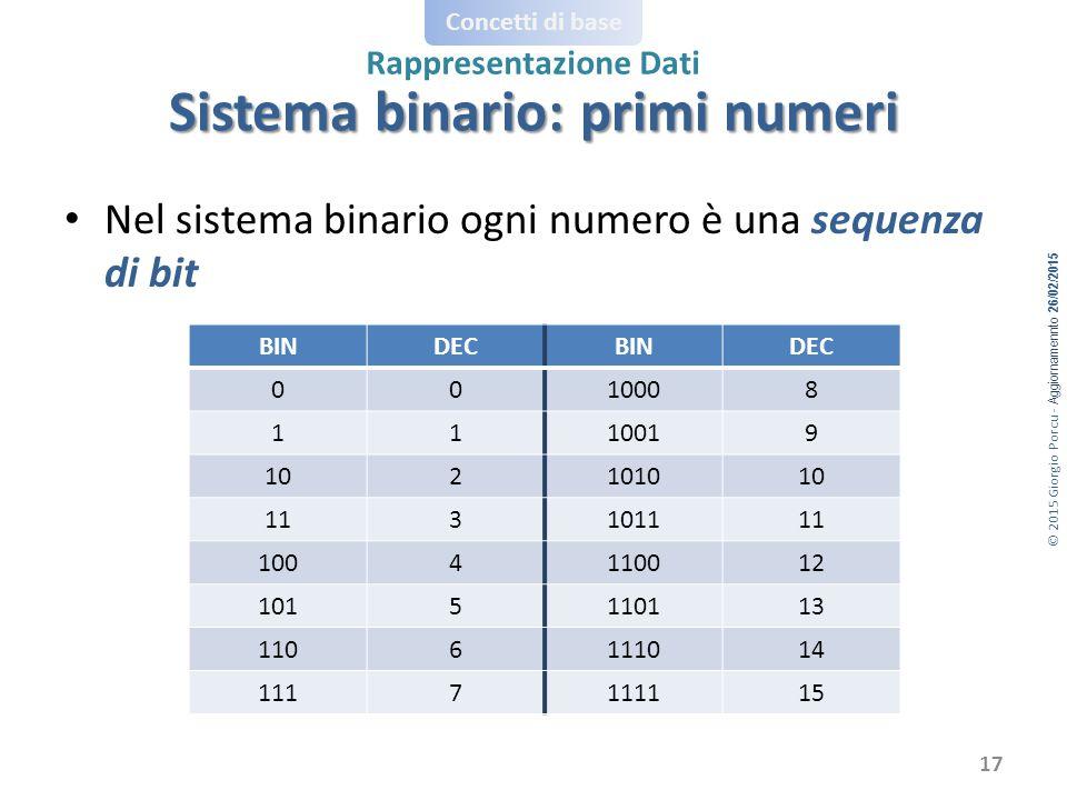 Sistema binario: primi numeri
