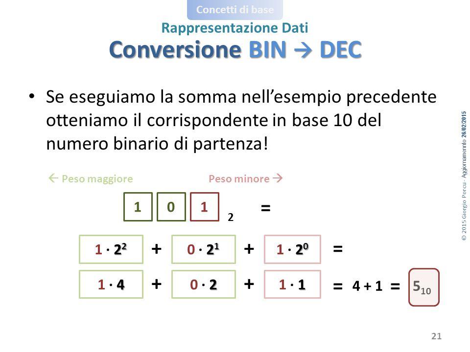 Conversione BIN  DEC = + + = + + = =