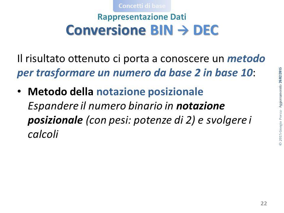 Conversione BIN  DEC Il risultato ottenuto ci porta a conoscere un metodo per trasformare un numero da base 2 in base 10: