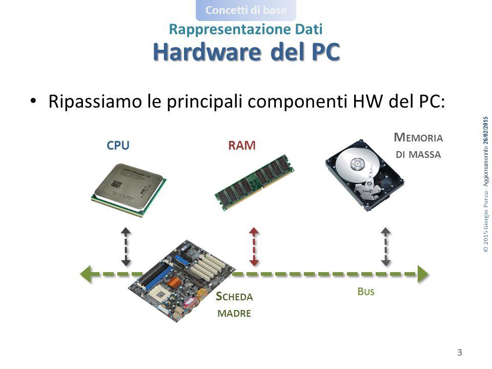 Hardware del PC Ripassiamo le principali componenti HW del PC:
