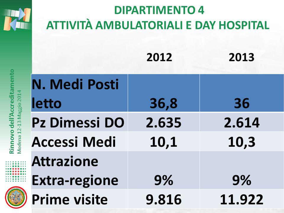 DIPARTIMENTO 4 ATTIVITÀ AMBULATORIALI E DAY HOSPITAL