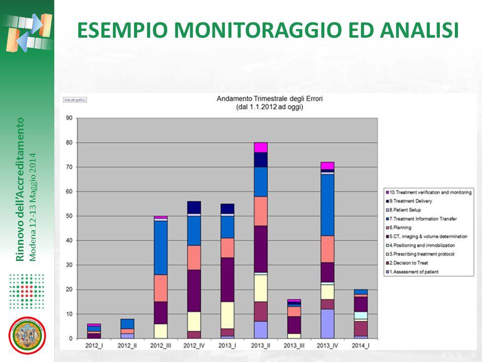 ESEMPIO MONITORAGGIO ED ANALISI