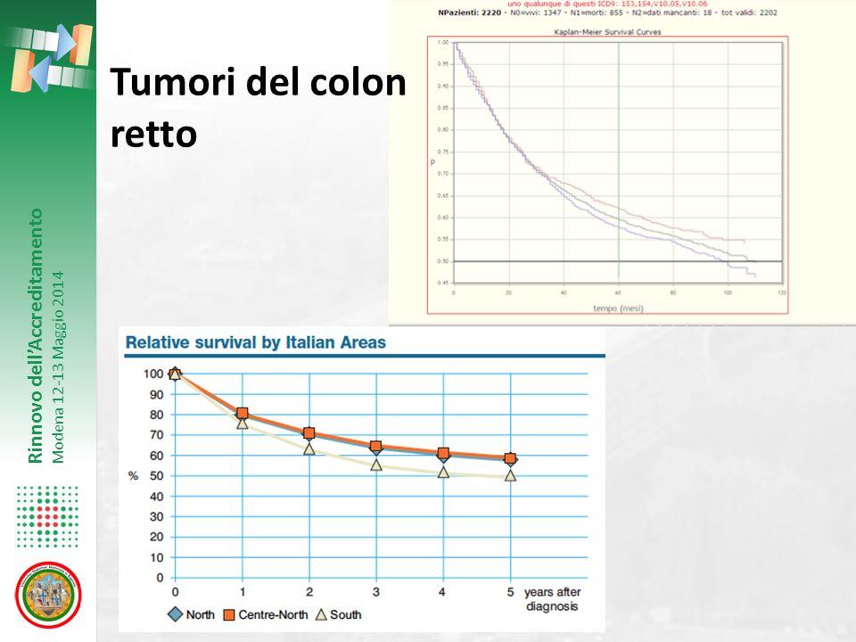 Tumori del colon retto