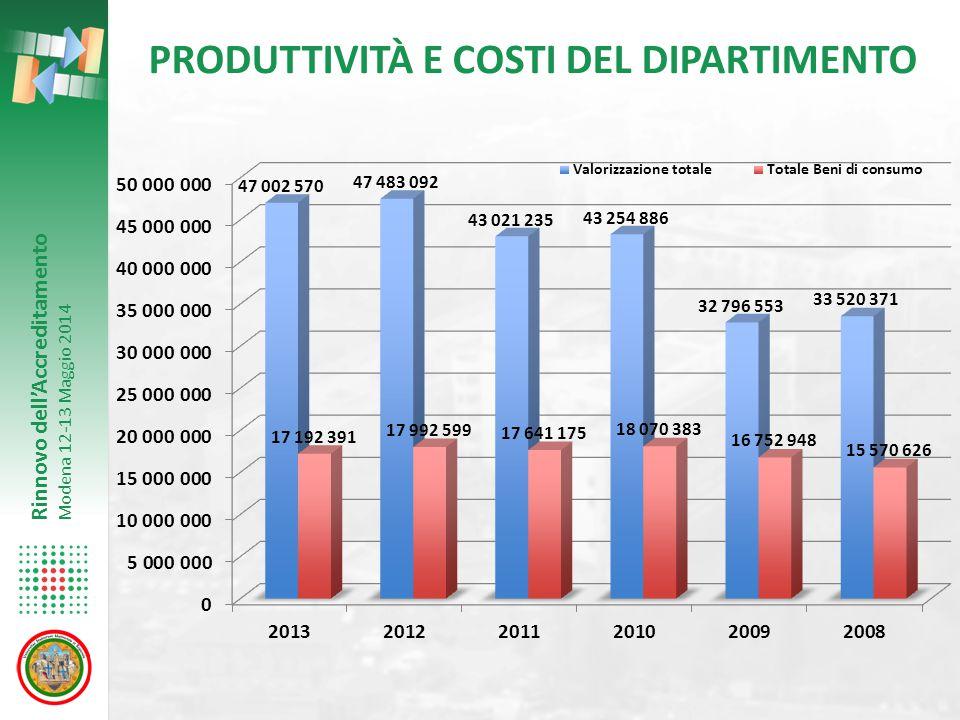 PRODUTTIVITÀ E COSTI DEL DIPARTIMENTO
