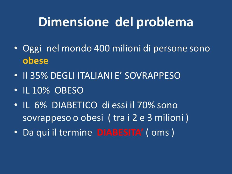 Dimensione del problema