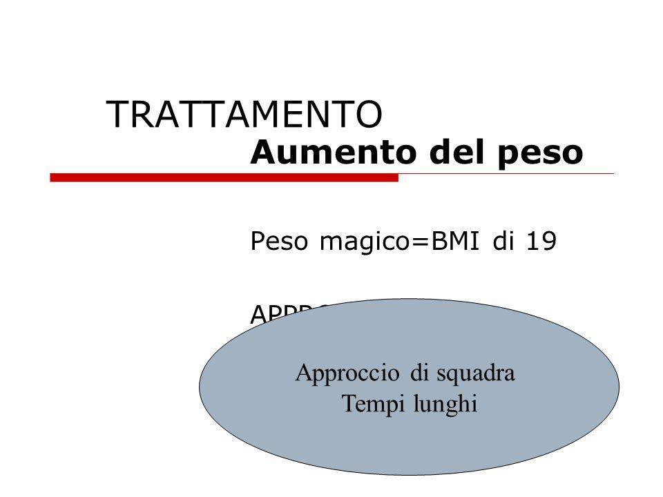 Aumento del peso Peso magico=BMI di 19 APPROCCIO DI SQUADRA
