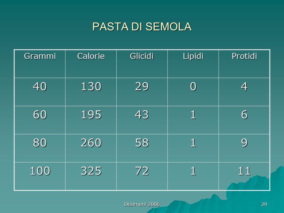 PASTA DI SEMOLA Grammi. Calorie. Glicidi. Lipidi. Protidi. 40. 130. 29. 4. 60. 195. 43. 1.
