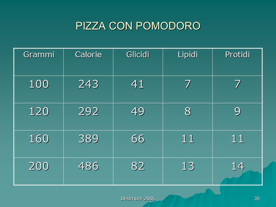 PIZZA CON POMODORO Grammi. Calorie. Glicidi. Lipidi. Protidi. 100. 243. 41. 7. 120. 292. 49.