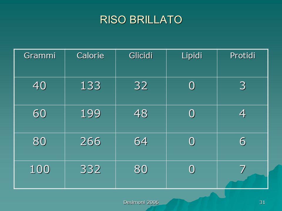 RISO BRILLATO Grammi. Calorie. Glicidi. Lipidi. Protidi. 40. 133. 32. 3. 60. 199. 48. 4.