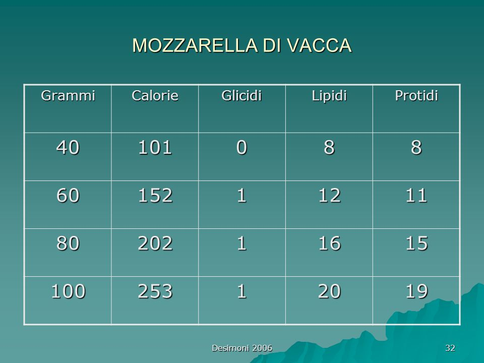 MOZZARELLA DI VACCA Grammi. Calorie. Glicidi. Lipidi. Protidi. 40. 101. 8. 60. 152. 1. 12.