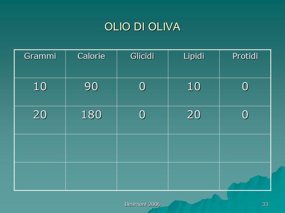 OLIO DI OLIVA 10 90 20 180 Grammi Calorie Glicidi Lipidi Protidi