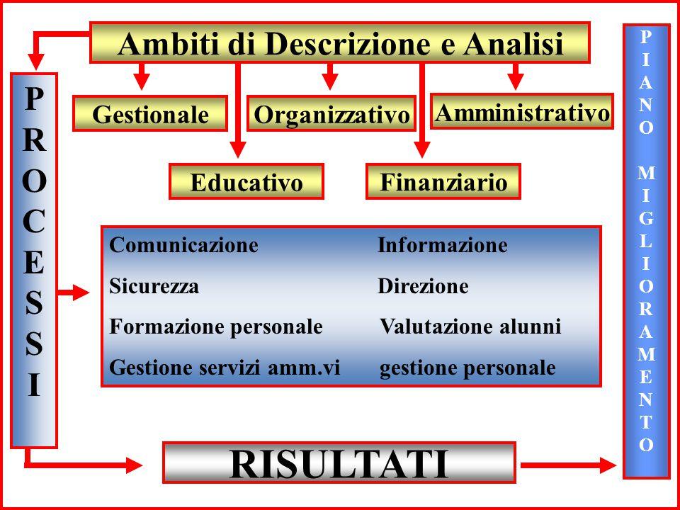 Ambiti di Descrizione e Analisi