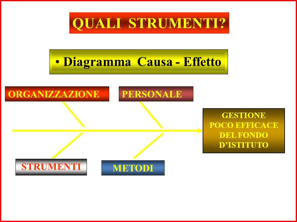 QUALI STRUMENTI Diagramma Causa - Effetto ORGANIZZAZIONE PERSONALE
