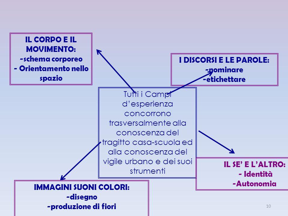 IL CORPO E IL MOVIMENTO: -schema corporeo - Orientamento nello spazio