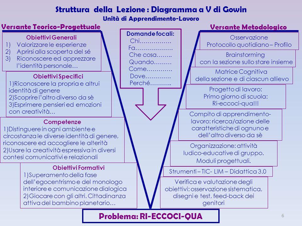 Struttura della Lezione : Diagramma a V di Gowin