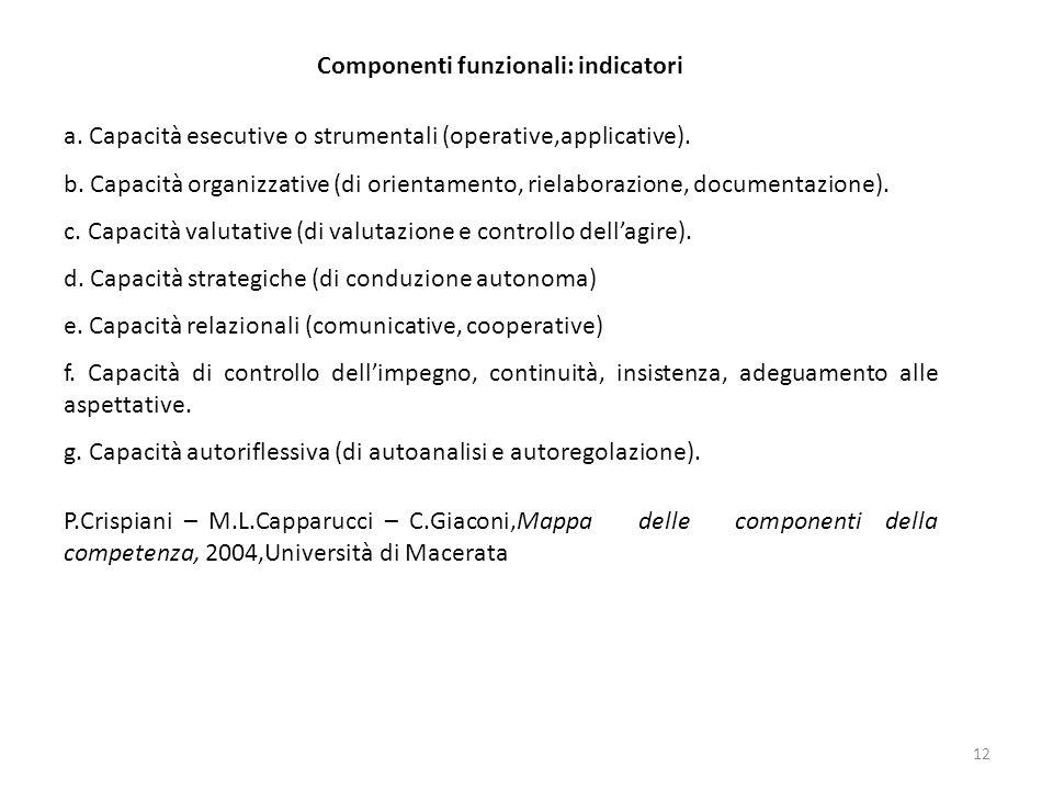 Componenti funzionali: indicatori