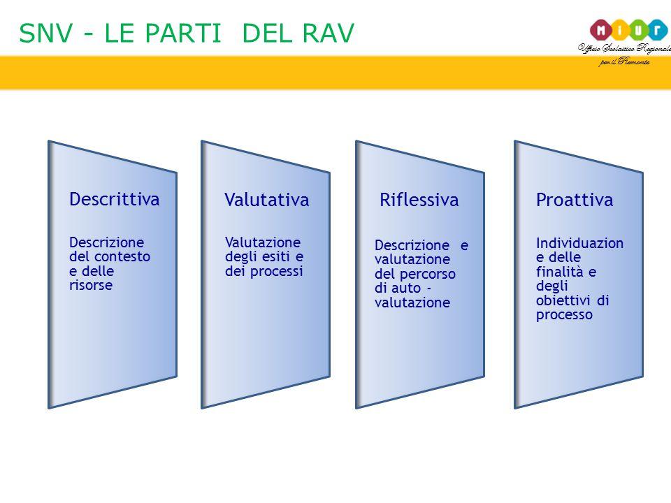 SNV - LE PARTI DEL RAV Descrittiva Valutativa Riflessiva Proattiva