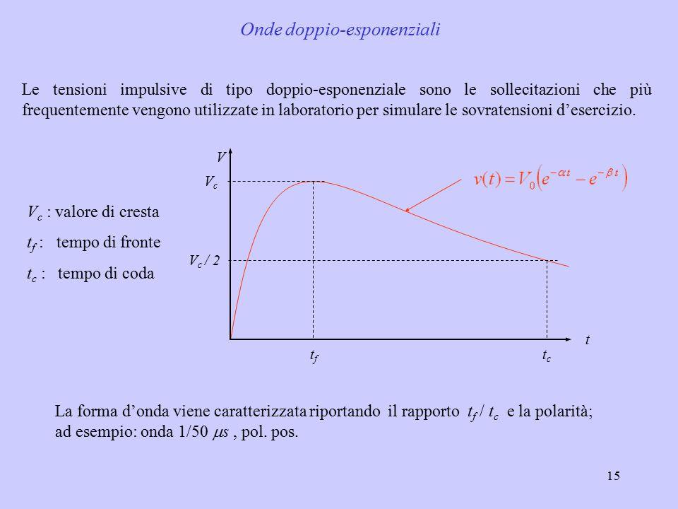 Onde doppio-esponenziali