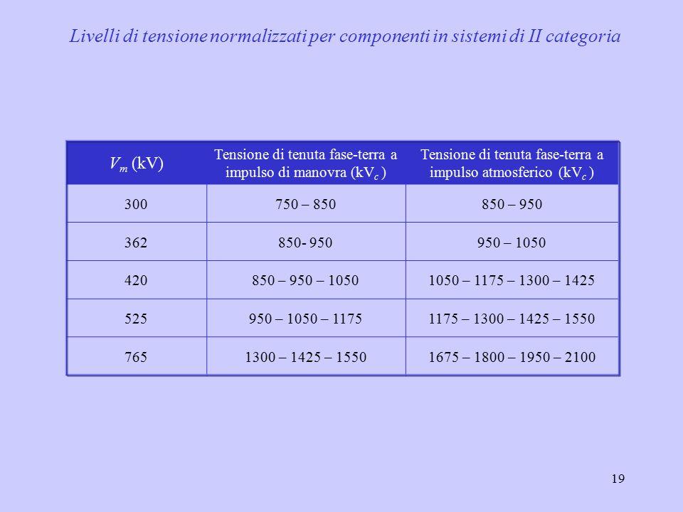 Livelli di tensione normalizzati per componenti in sistemi di II categoria