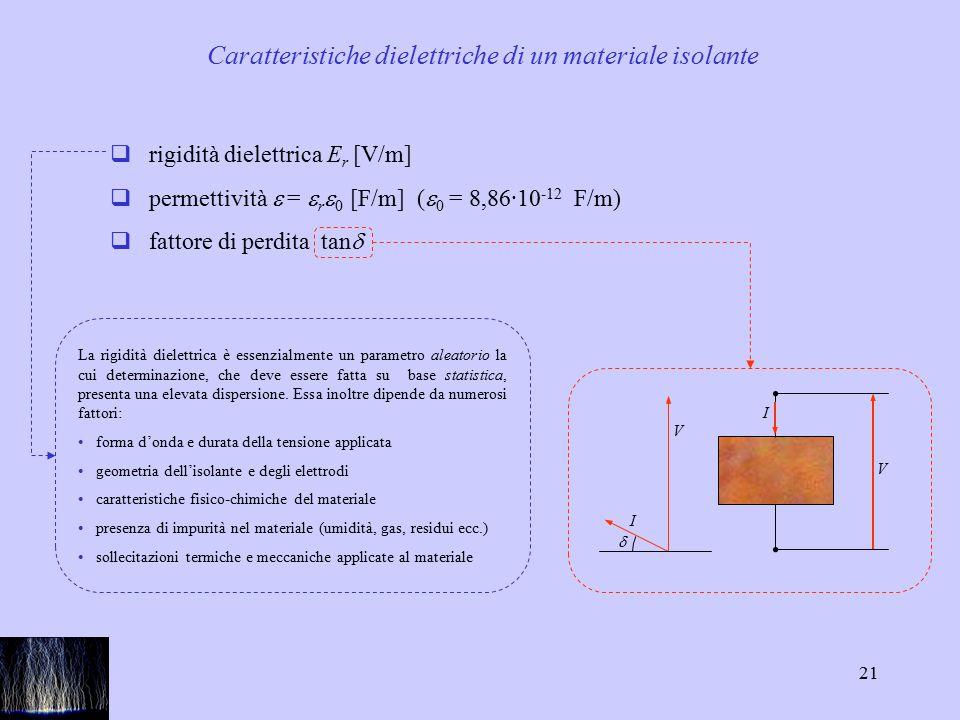 Caratteristiche dielettriche di un materiale isolante