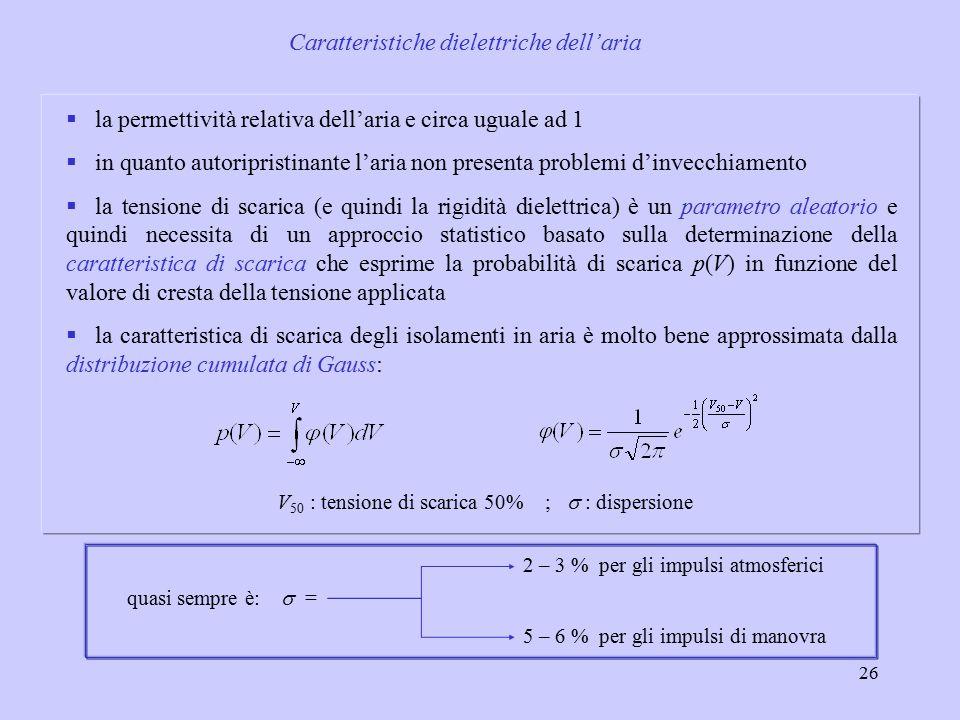 Caratteristiche dielettriche dell'aria