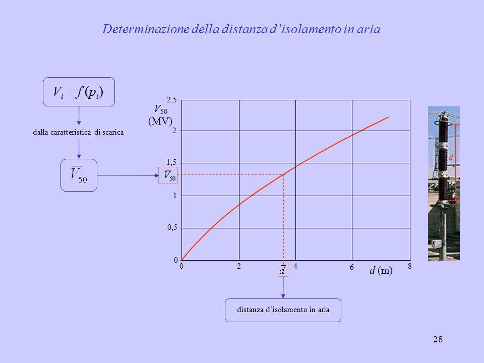 Determinazione della distanza d'isolamento in aria