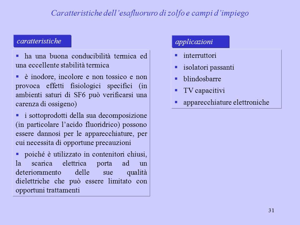 Caratteristiche dell'esafluoruro di zolfo e campi d'impiego