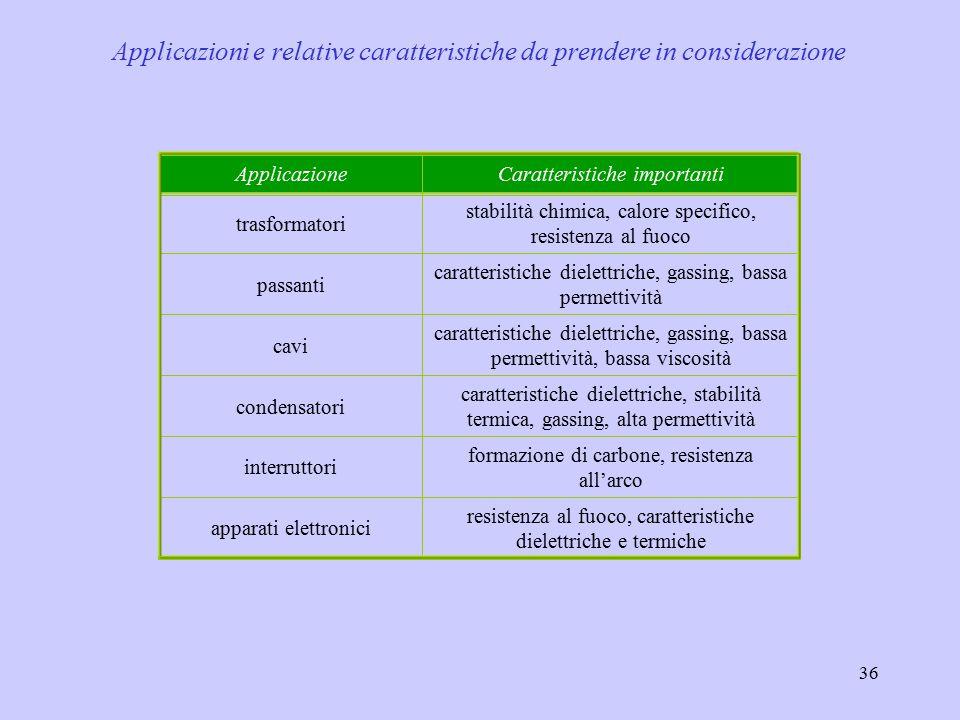 Applicazioni e relative caratteristiche da prendere in considerazione