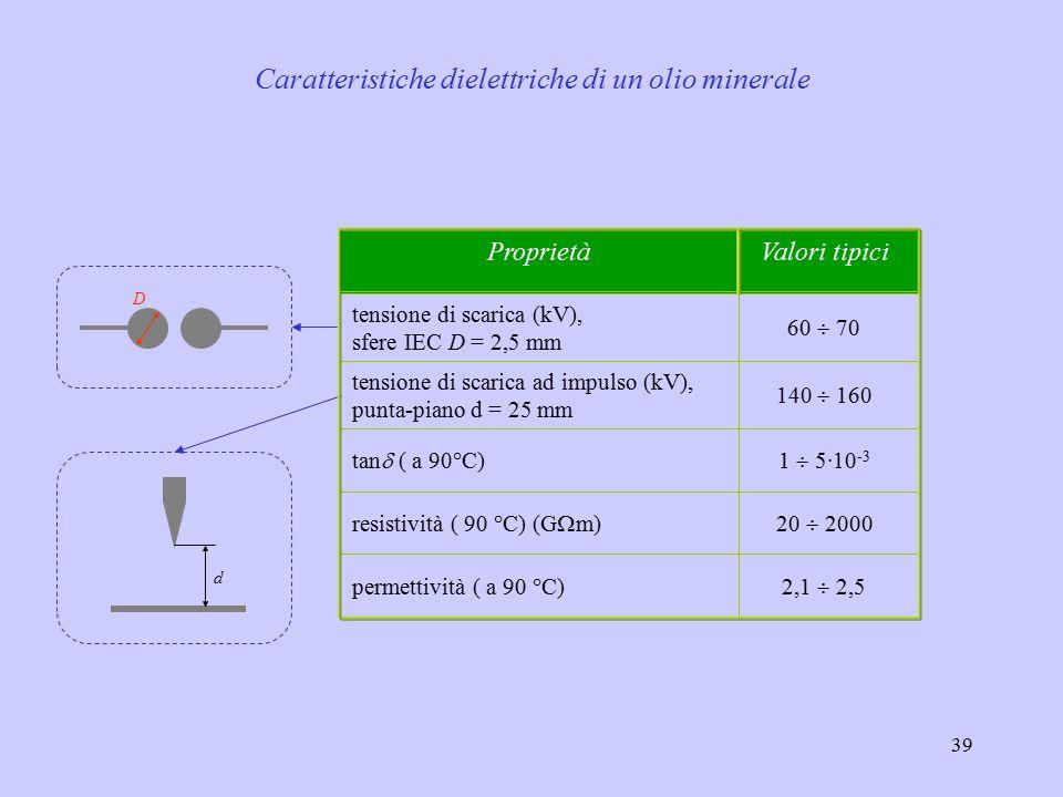 Caratteristiche dielettriche di un olio minerale